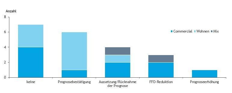 Deutsche Immobilienkonzerne zeigen sich unsicher bei der Einschätzung von Covid-19 Auswirkungen